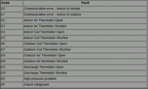 fujitsu-error-codes