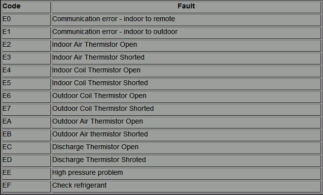 Wonder why your aircon is not working? Wonder no more! List