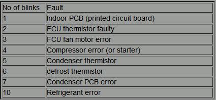 mitsubishi-error-codes